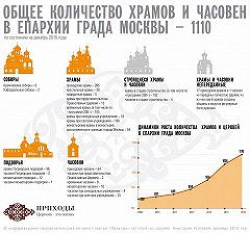 Храмы в Москве: цифры и тенденции. Инфографика