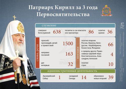 1 февраля исполняется 3 Года со дня интронизации Святейшего Патриарха Кирилла